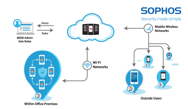 SOPHOS MOBILE DEVICE MANAGEMENT (MDM)